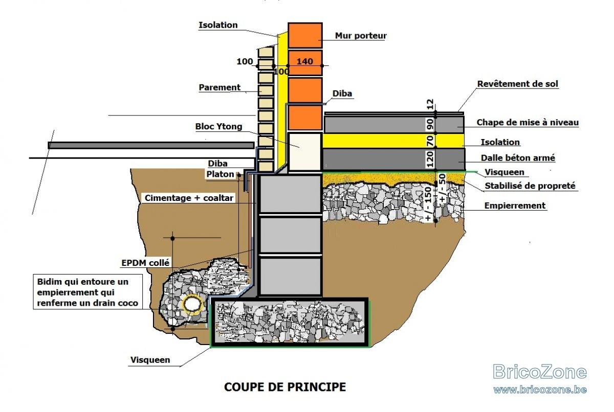 Détail Etanchéité base de fondations.jpg