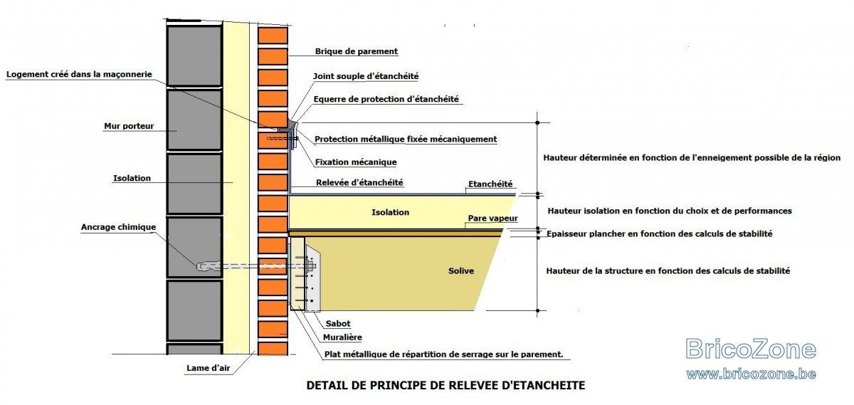 ETANCHEITE Fixation mécanique solin.jpg