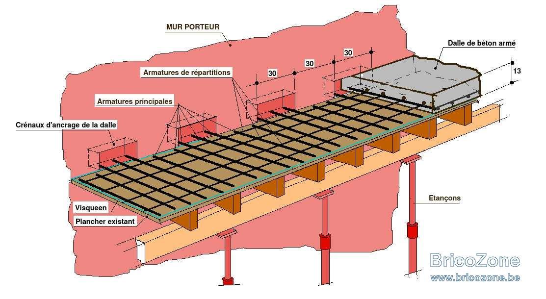 Béton armé Ancrage murs existants sur plancher.jpeg