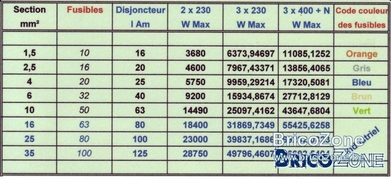 Tableau des W Max selon section de câble/disjoncteur/type de circuit