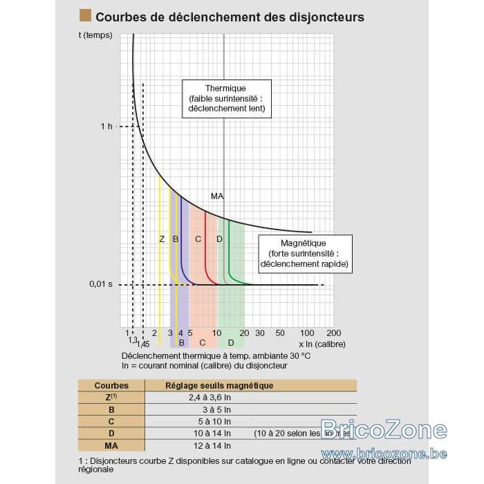 schema-courbes-declenchement-disjoncteurs-700x700.jpg