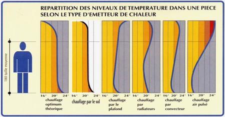 diff�rence de prix chauffage sol - chauffage traditionnel