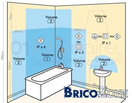La salle de bain quel bonheur for Reglementation electrique salle de bain