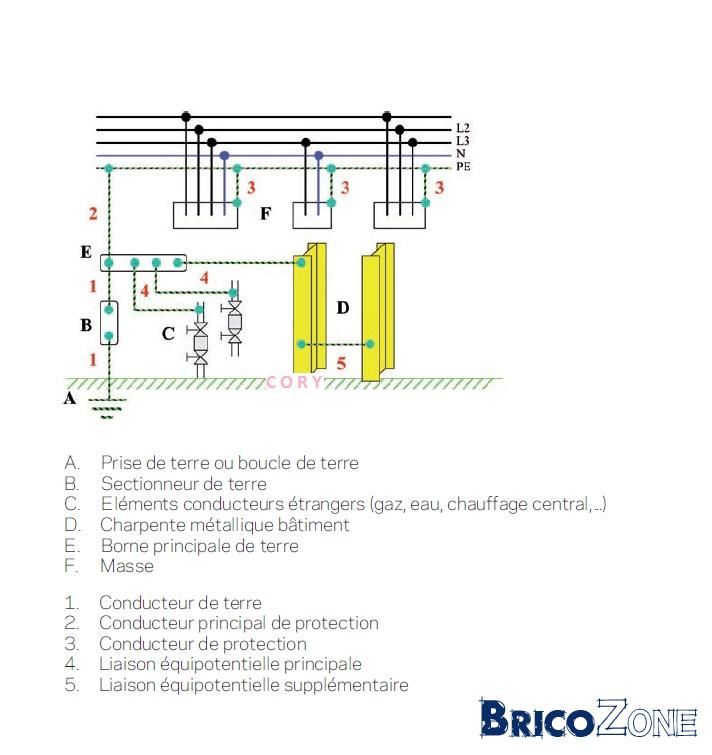 section cable pour �quipotentiel