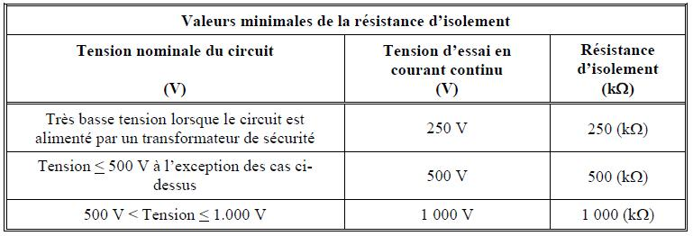 Testeur d 39 isolation question d 39 chelle - Tension entre phase et terre ...