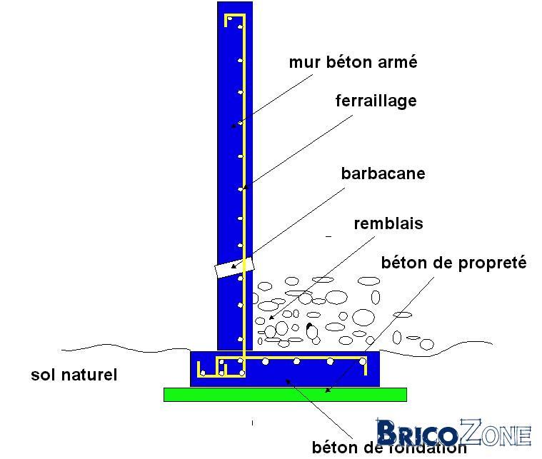 Sout nement en beton for Cote hors gel