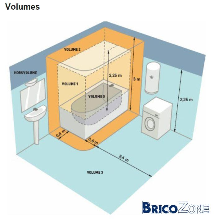 salle de bains ... - Volume 2 Salle De Bain