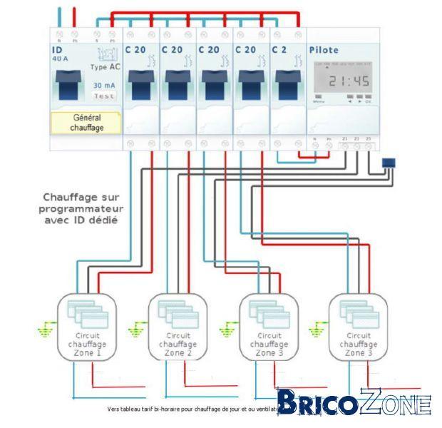 Chauffage électrique sol + EHP