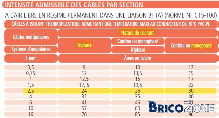 Question diminution section de câble / taque de cuisson
