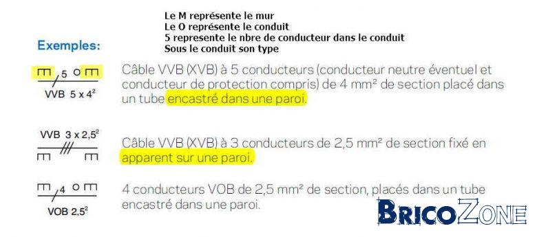 XVB sous tube apparent