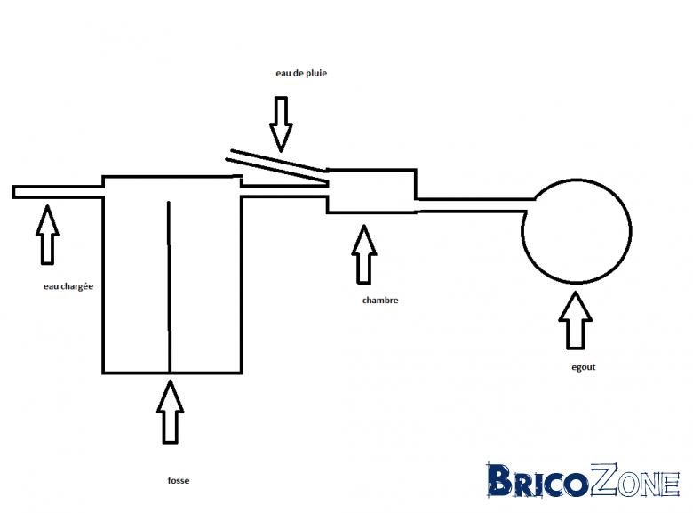 Utilité drains de dispersion