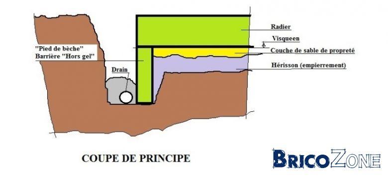 semelle de fondation sous radier