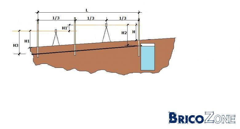 Comment calculer un dlnivel sur 30m - Comment utiliser un niveau laser ...