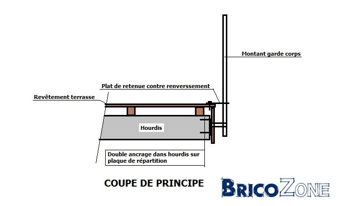 Terrasse sur dalle béton suspendue : question hardue