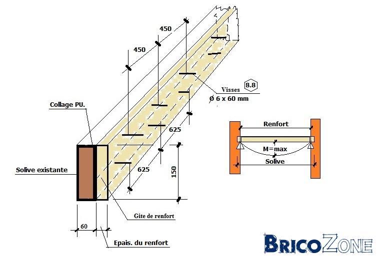 Remise niveau plancher poids support - Espacement solive plancher bois ...