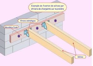 Section gites pour grenier for Plancher bois pour mezzanine