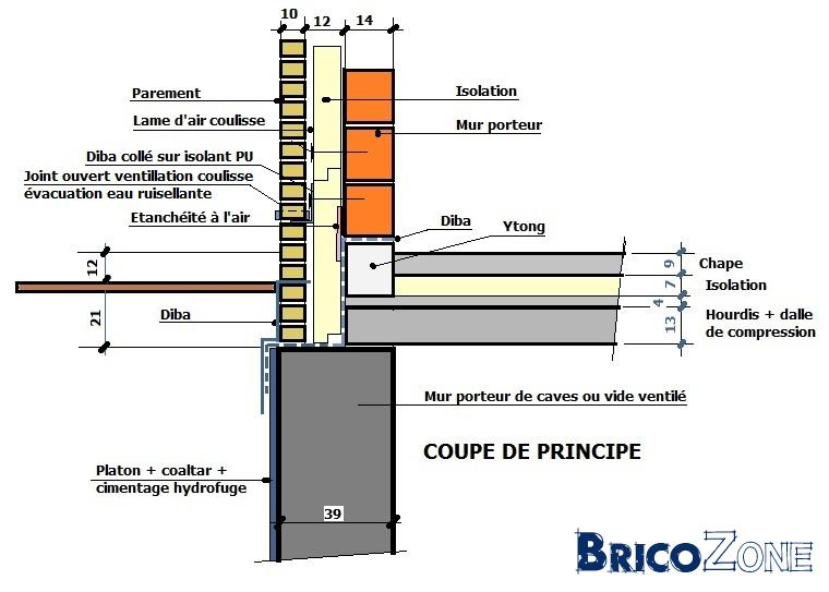 Membrane d'étanchéité fondations.