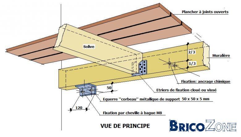 Capacité de charge madrier 8×23 Page 2 # Corbeau Bois Charpente