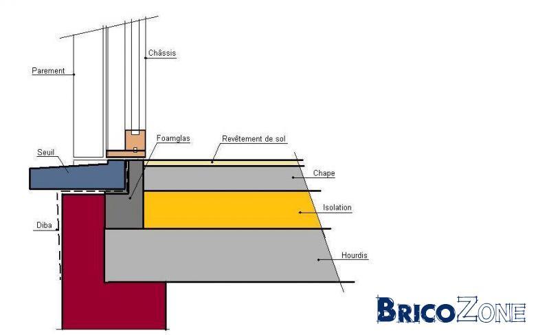 Seuils en pierre bleue ch ssis passifs - Comment faire un seuil de porte en beton ...