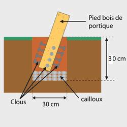 Sceller un portique en bois - Comment couler un poteau en beton ...
