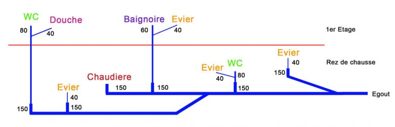 Aeration primaire et avis reseau egoutage - Ventilation primaire wc ...