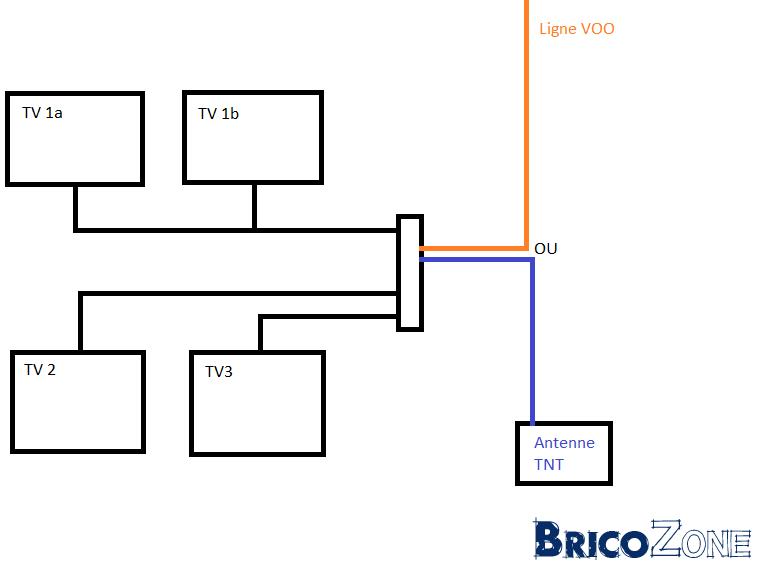 c u00e2blage pour installation modulaire tv tnt  voo
