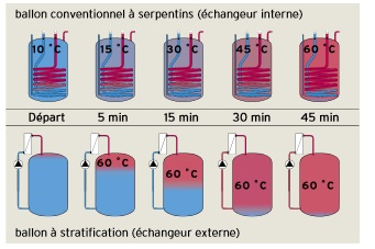 Ballon : Serpentin ou stratification