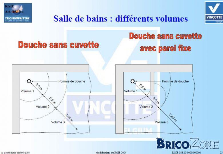 spot de douche - Volume Salle De Bain Douche