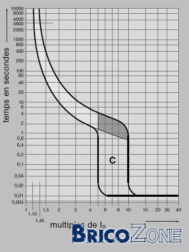 Disjoncteur 16A obligatoire sur circuit mixte?