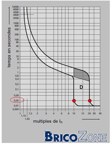 Disjoncteur n 17-L