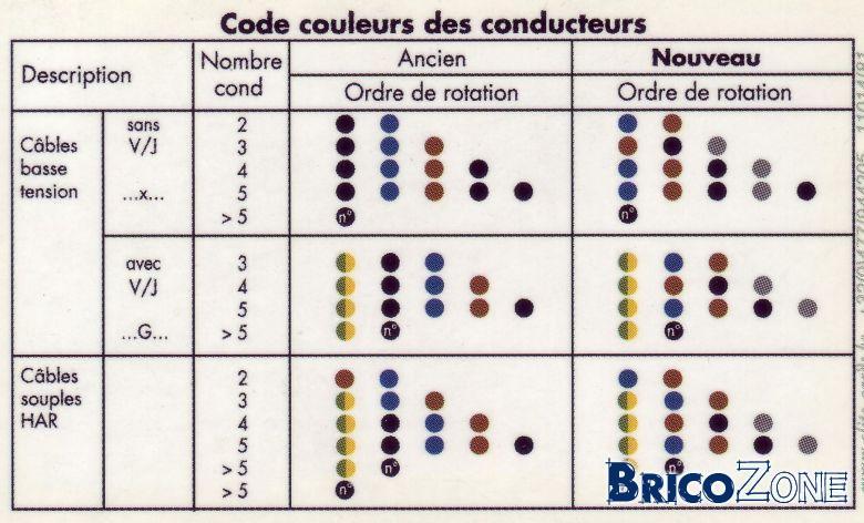 continuité de la couleur des conducteurs - Couleur Phase Et Neutre En Electricite