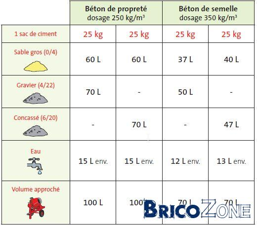 Conseils pour terrasse sur b ton imperm able et plane et agrandissement sur jardin - Dosage beton pelle ...