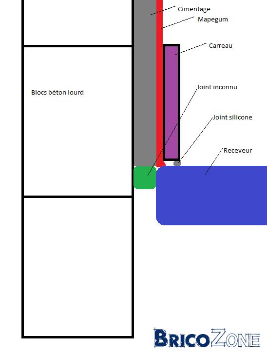 Raccord mapegum et receveur de douche
