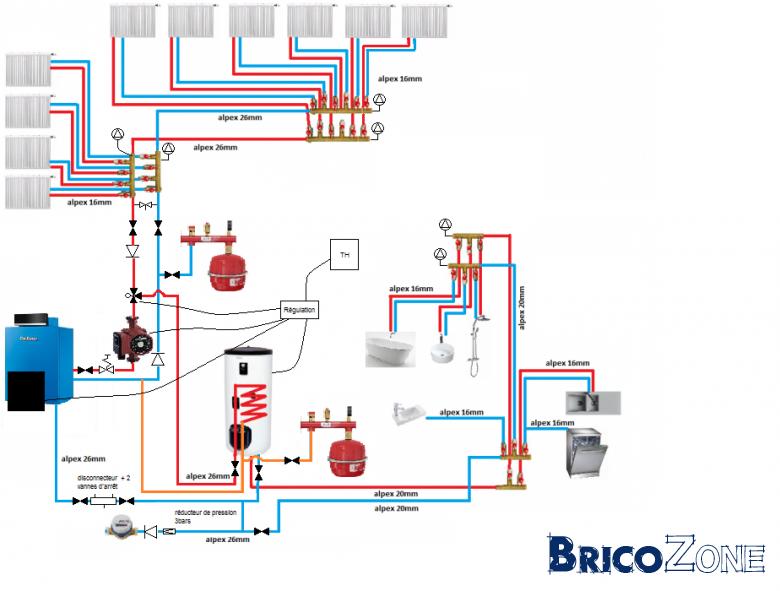 Le blog du plombier chauffage schema installation for Installer un chauffage central