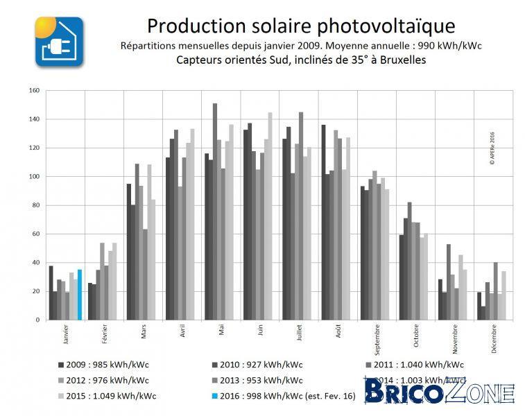Photovoltaïque 2016