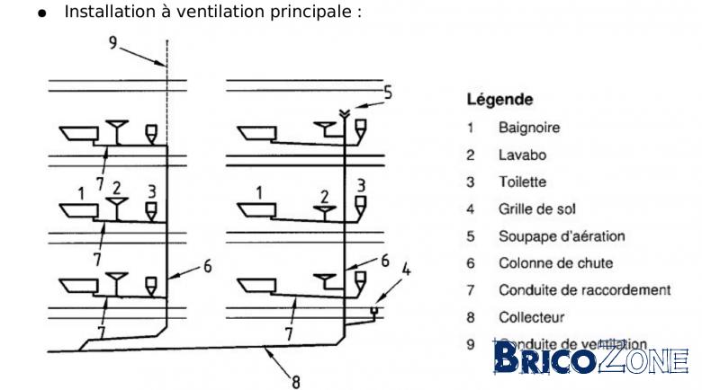 A ration des vacuations ce plan est il ok - Ventilation primaire wc ...