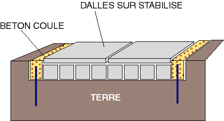 Stabilisation de bordure en b ton - Epaisseur minimum dalle beton ...