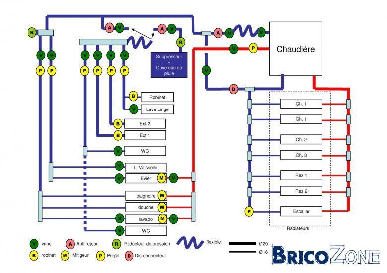 Sch ma installation - Vidanger circuit chauffage ...