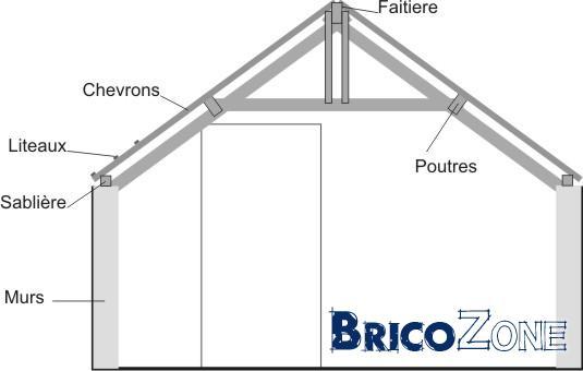 refaire la charpente et le toit d 39 une petite annexe. Black Bedroom Furniture Sets. Home Design Ideas