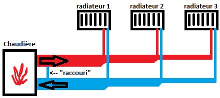 Probl�me circuit de distribution d'eau vers les radiateurs