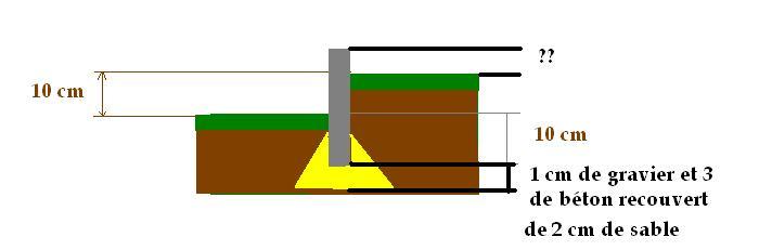 Placement bordure b ton page 2 - Comment poser des bordures de jardin ...