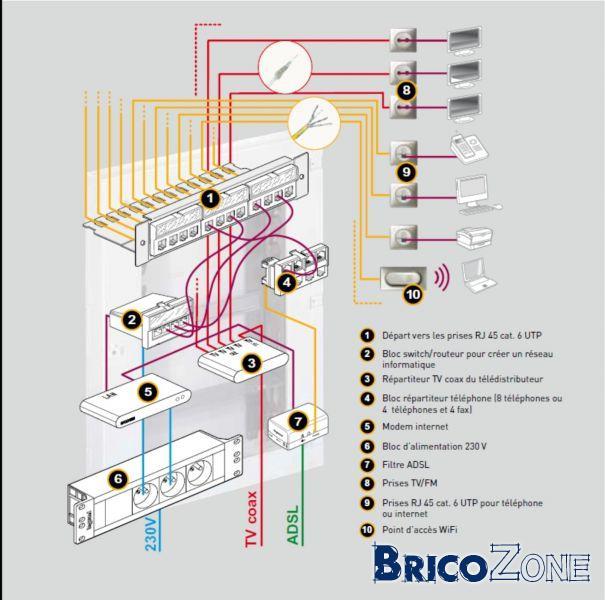 cablage tv et rj45 page 3. Black Bedroom Furniture Sets. Home Design Ideas