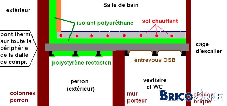 Isolation plancher b ton au dessus de l 39 ext rieur perron - Qu est ce qu un pont thermique ...