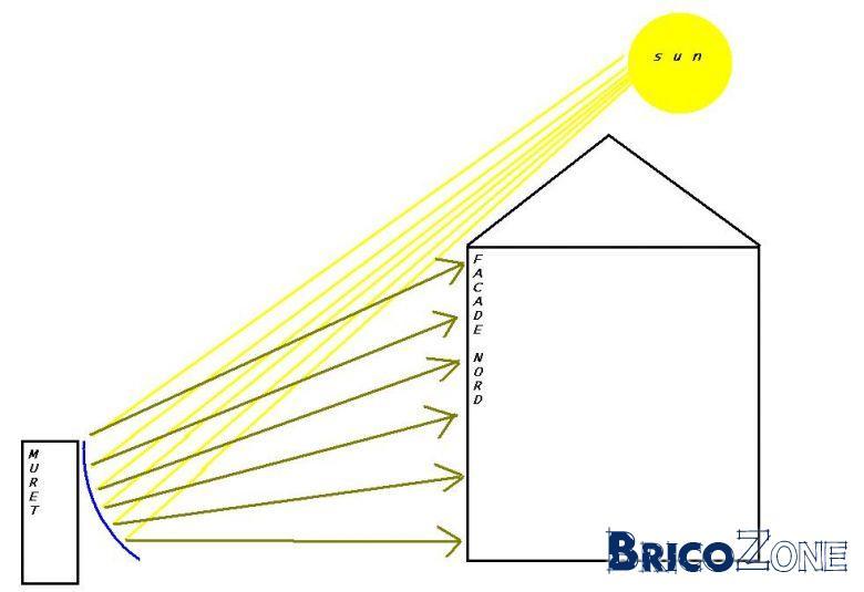 Illuminer une facade nord - Reflecteur de lumiere fait maison ...