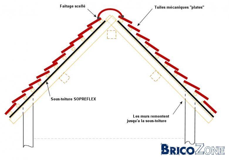 Besoin d'aide/conseils : Ventillation de la sous-toiture, Condensation, Isolation