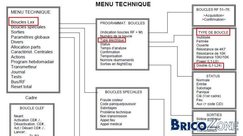 programmation et c u00e2blage eurotec c12