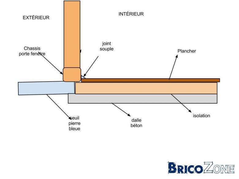 Pont thermique appuie porte fen tre help for Pont thermique fenetre