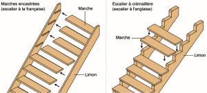 Comment r parer un esaclier qui a t partiellement bouff par les mites - Reparer un escalier en bois qui grince ...