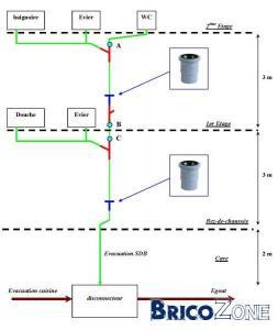 Utilisation manchon de dilatation