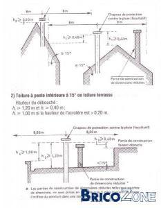 Hauteur de cheminée